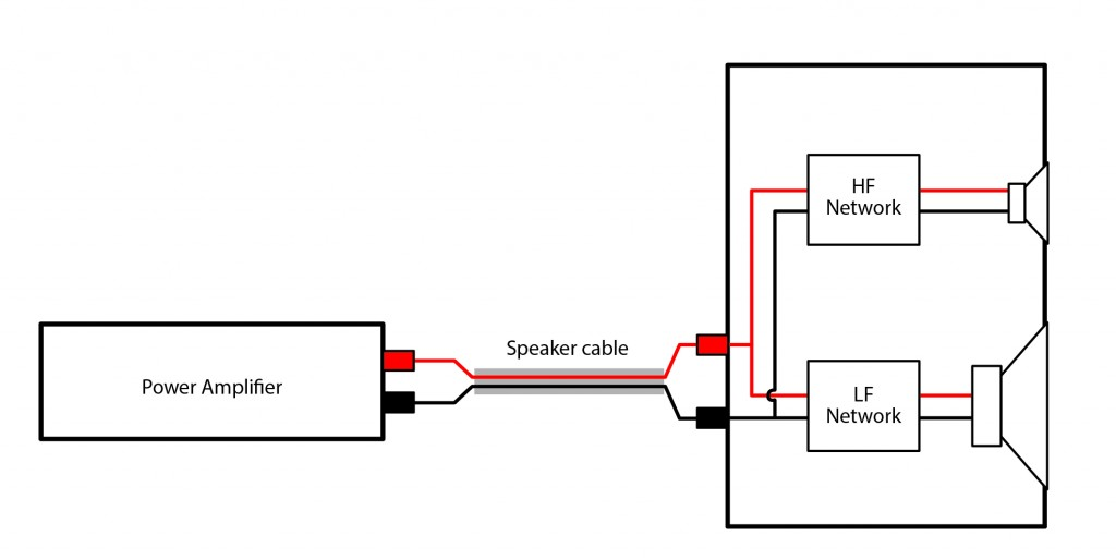 Fig 1 Traditional single wire method 1024x514 bi wiring speakers an exploration of the benefits bi wiring speakers diagram at crackthecode.co