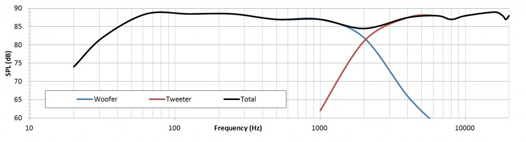 bi wiring speakers an exploration of the benefits q acoustics fig 2 crossover response curves bi wiring speakers