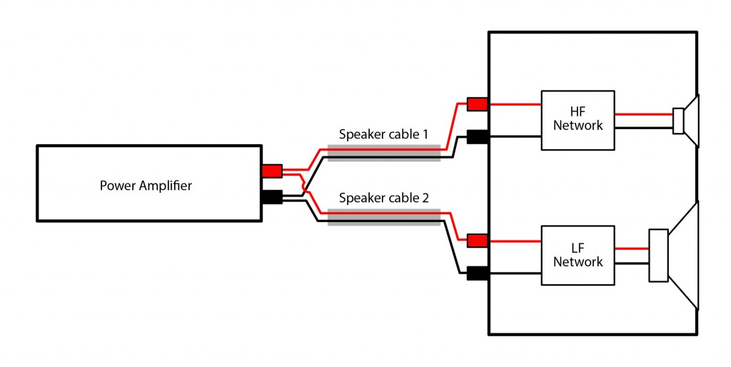 Fig 3 Bi wiring connection diagram 1024x514 bi wiring speakers an exploration of the benefits loudspeaker wiring diagram at panicattacktreatment.co