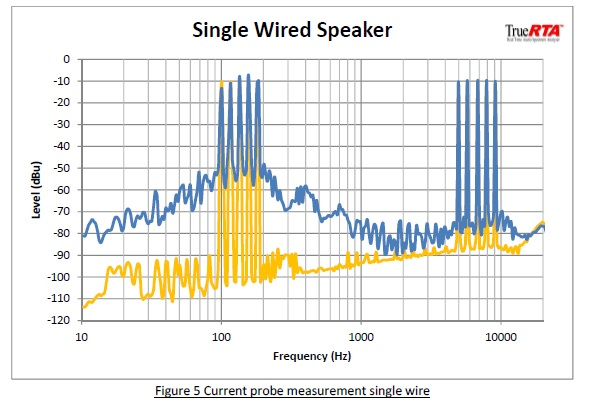 Insulated Probe To Measure Current On Wire : Bi wiring speakers an exploration of the benefits q