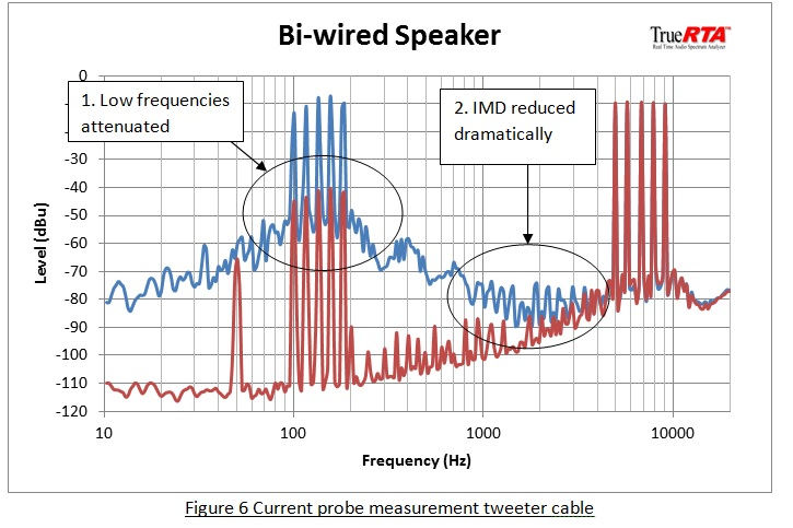 bi wiring speakers an exploration of the benefits q acoustics figure 6 current probe measurement tweeter cable bi wiring speakers