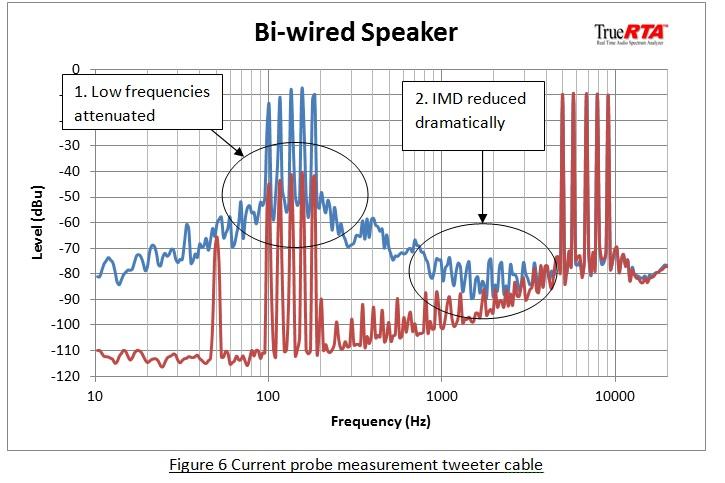 bi wiring speakers an exploration of the benefits q. Black Bedroom Furniture Sets. Home Design Ideas